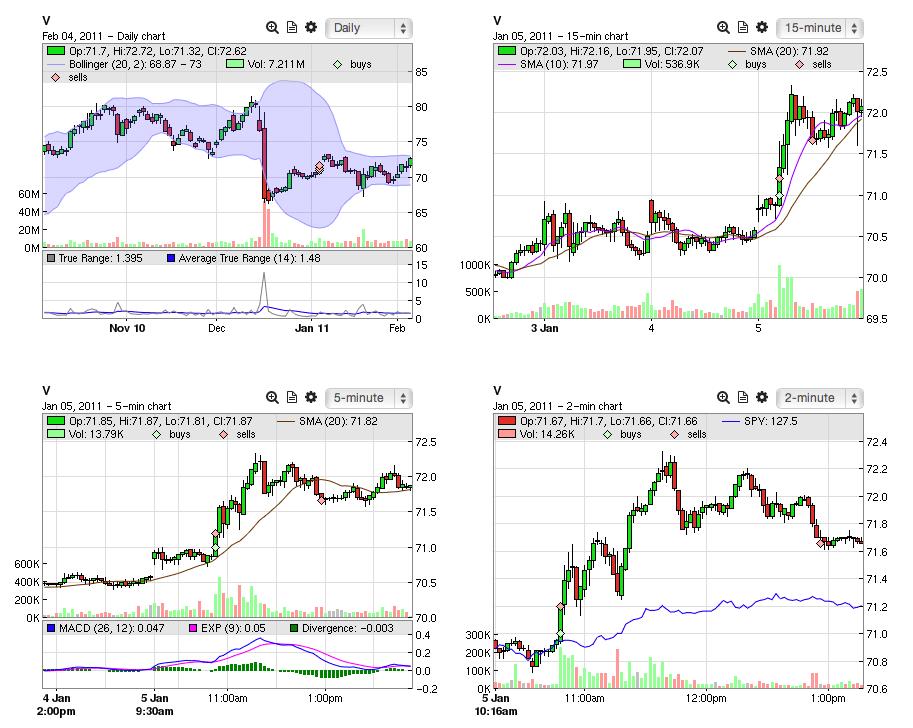 Tradervue | Trading journal